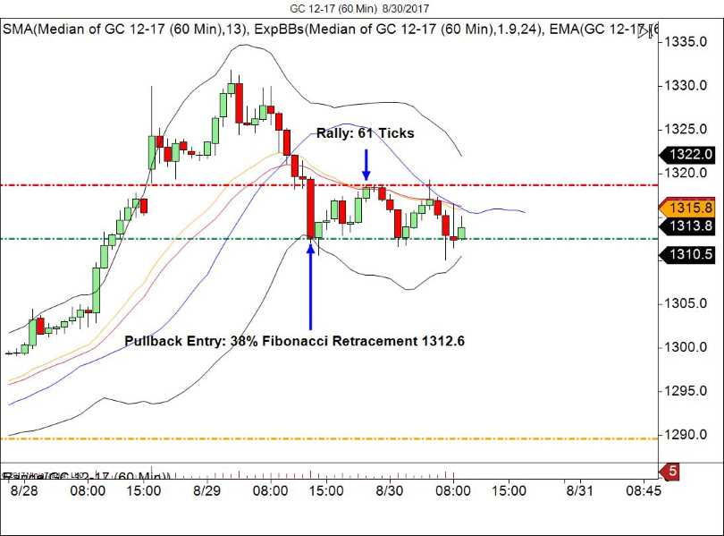 Gold 60 Minute Chart