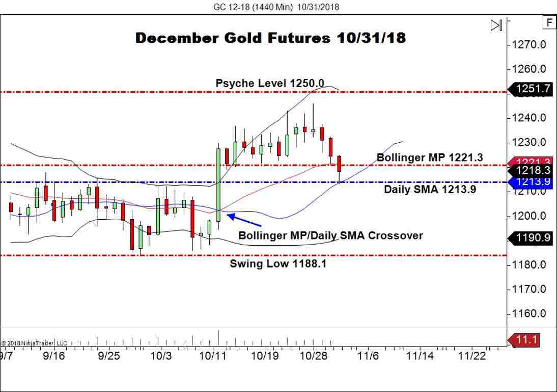 December Gold Futures (CL), Daily Chart