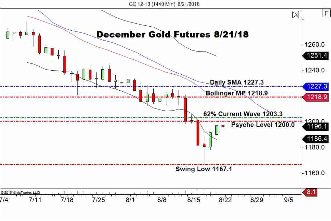 December Gold Futures (GC), Daily Chart