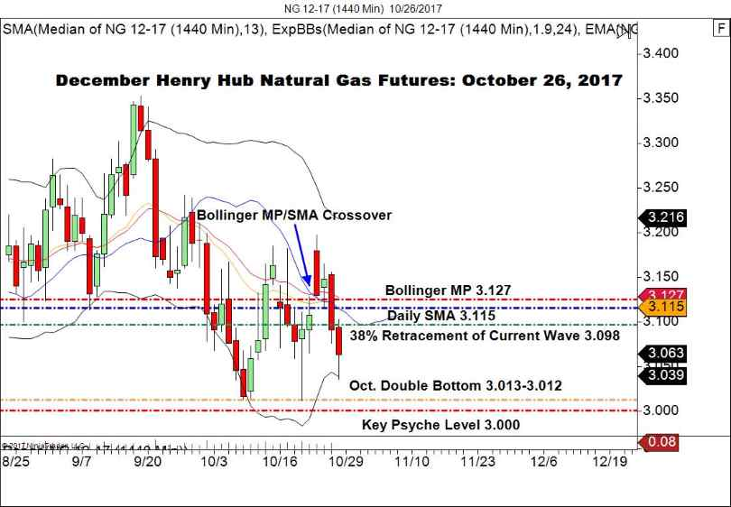 Natural Gas Futures Live