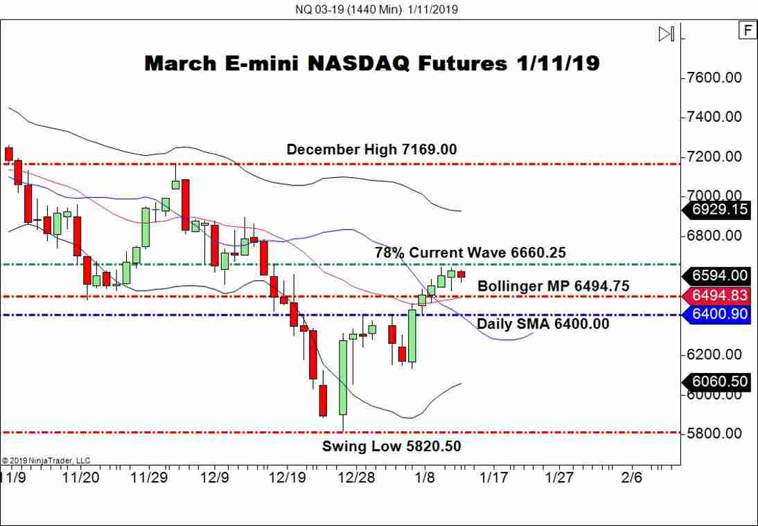 March E-mini S&P 500 Futures (NQ), Daily Chart