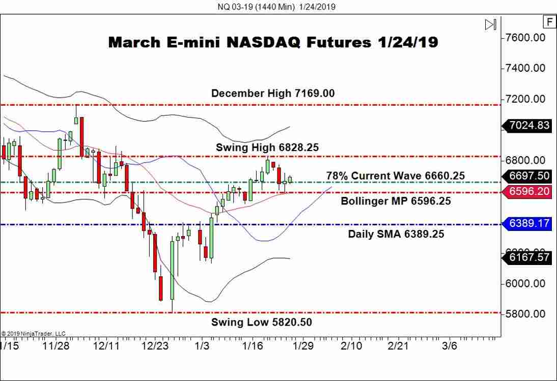 March E-mini NASDAQ Futures (NQ), Daily Chart