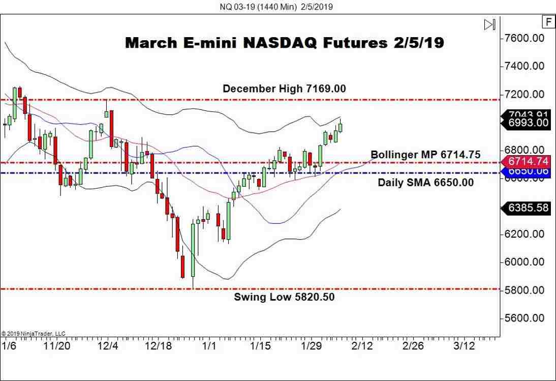 March E-mini NASDAQ Futures (NQ), Daily Chart