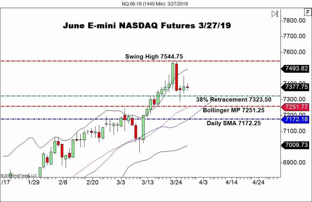 June E-mini NASDAQ Futures (NQ), Daily Chart