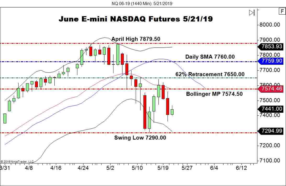 DJIA, S&P 500, And NASDAQ Open Positive - Forex News by FX Leaders