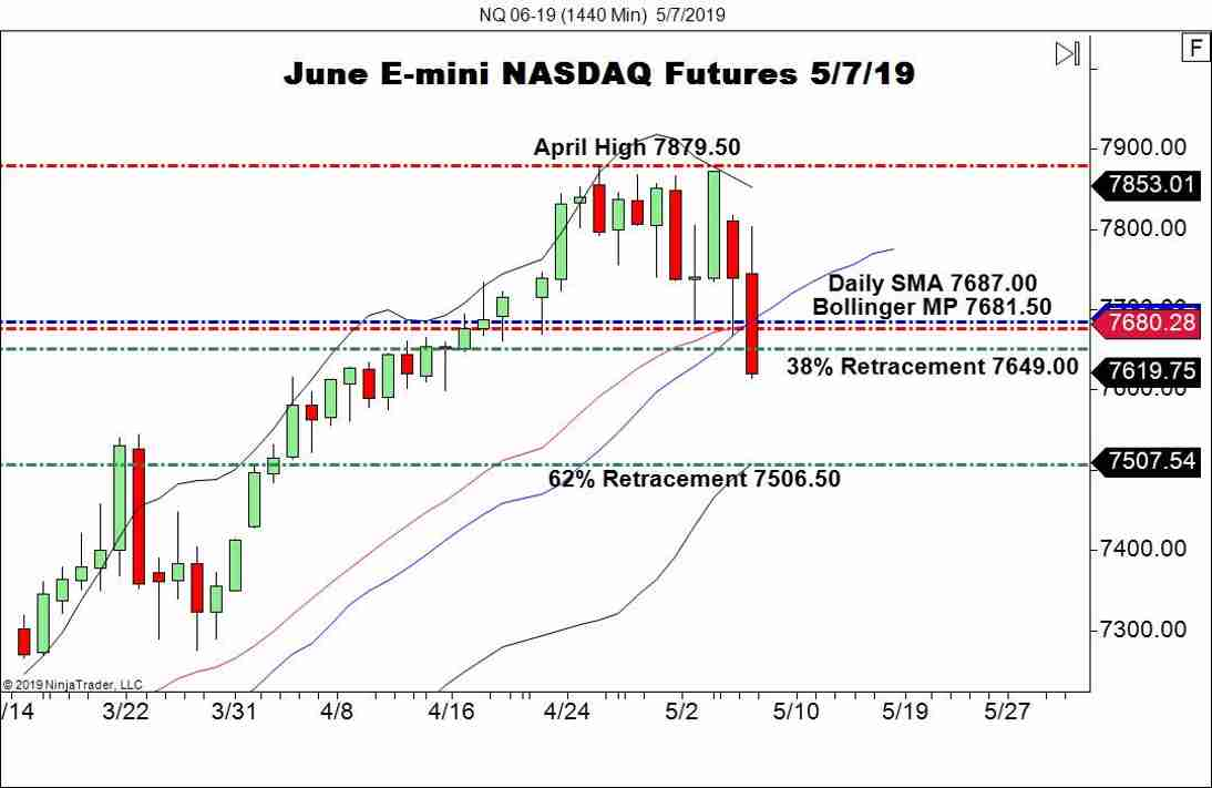 June E-mini NASDAQ Futures (NQ), Daily Chart