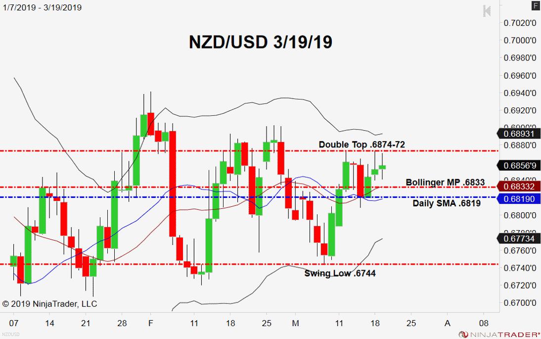 NZD/USD, Daily Chart