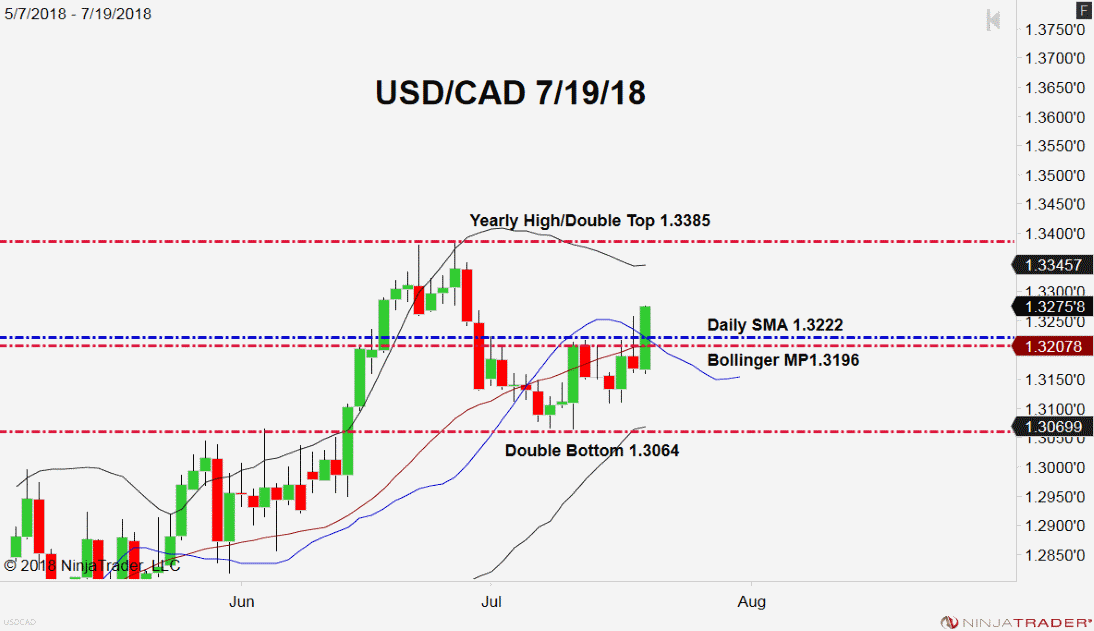 USD/CAD, Daily Chart