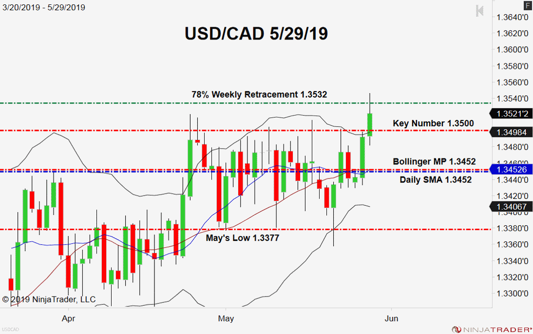 USD/CAD:Fibonacci Resistance Standing Tall - Forex News by FX Leaders