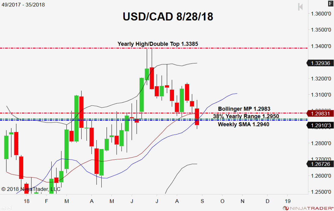 USD/CAD, Weekly Chart
