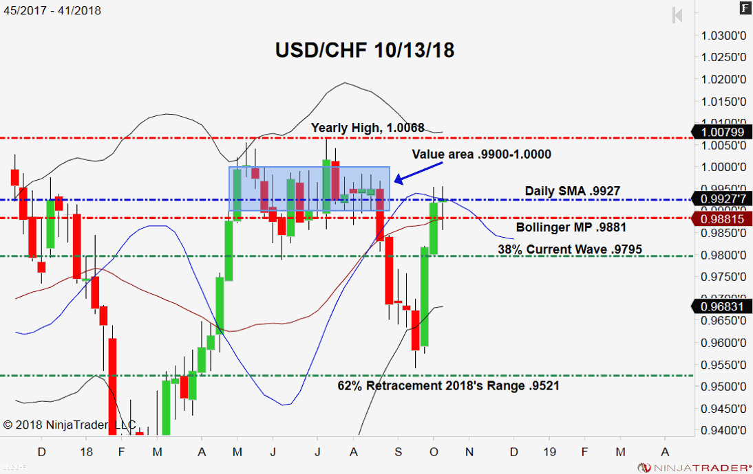 USD/CHF, Weekly Chart