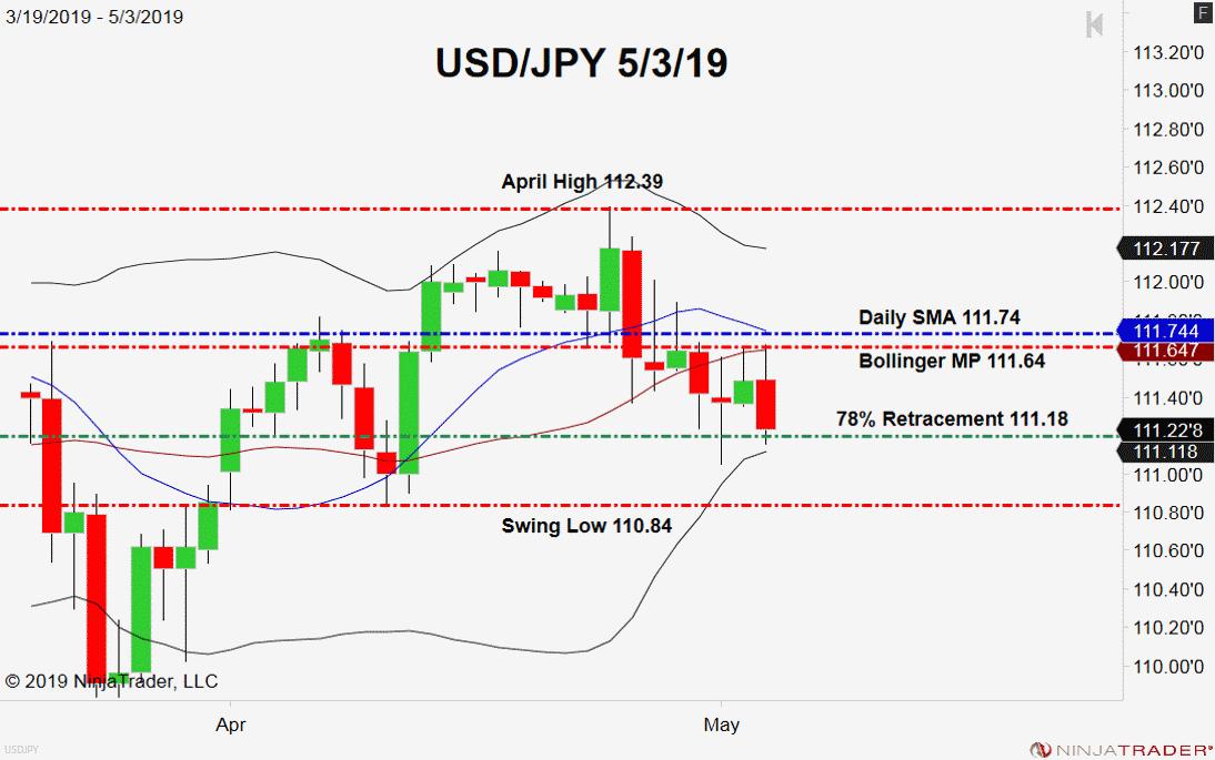 USD/JPY, Daily Chart