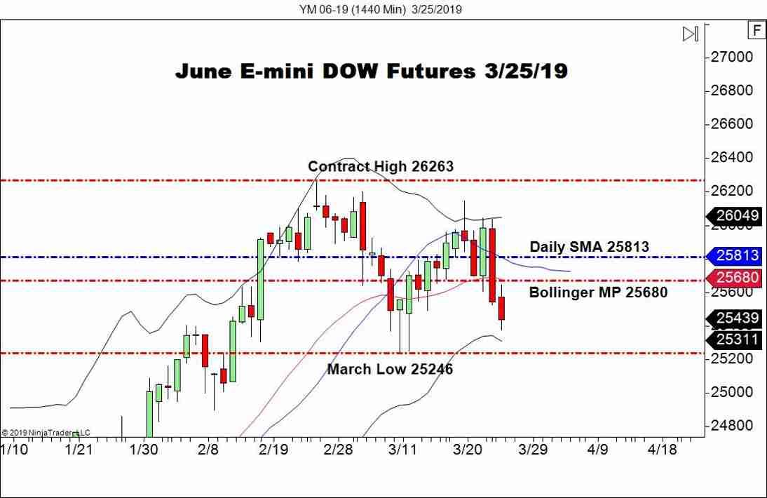 June E-mini DOW Futures (YM), Daily Chart