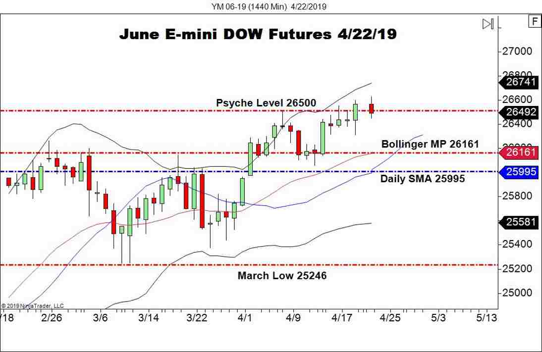 June E-mini DOW Futures (YM), Daily Chart