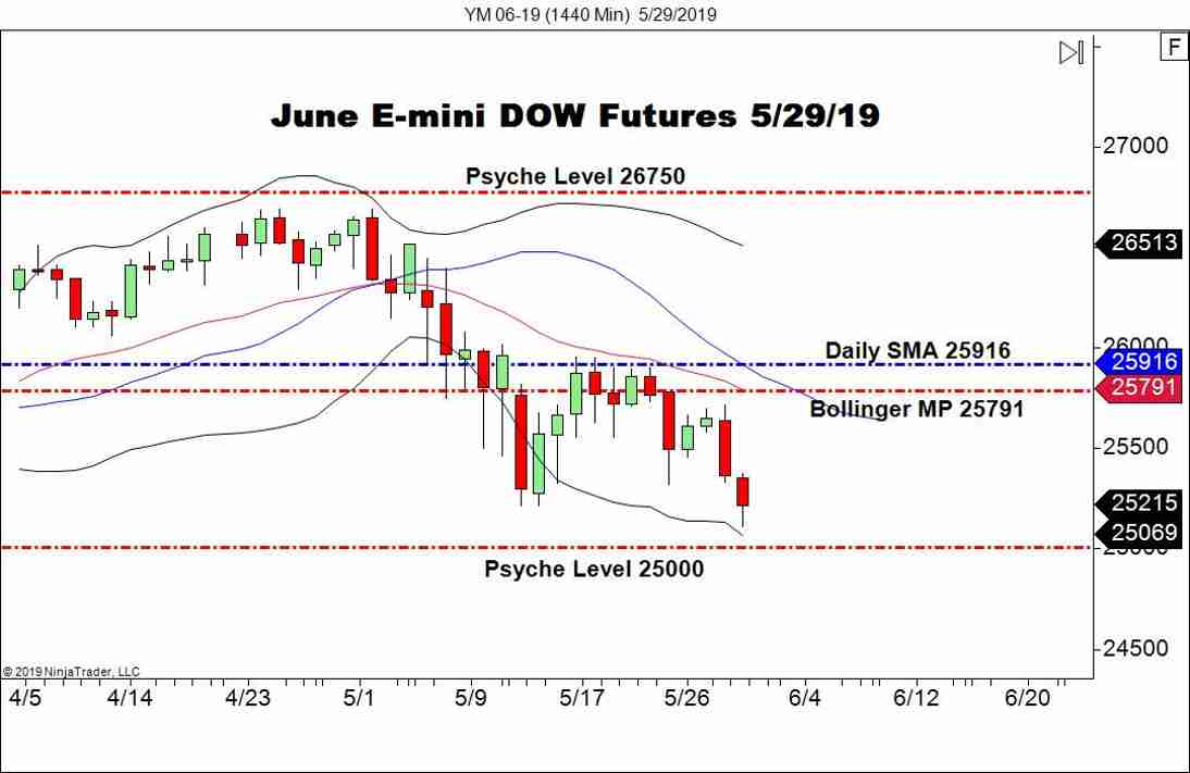 DJIA Approaching 25000 - Forex News by FX Leaders
