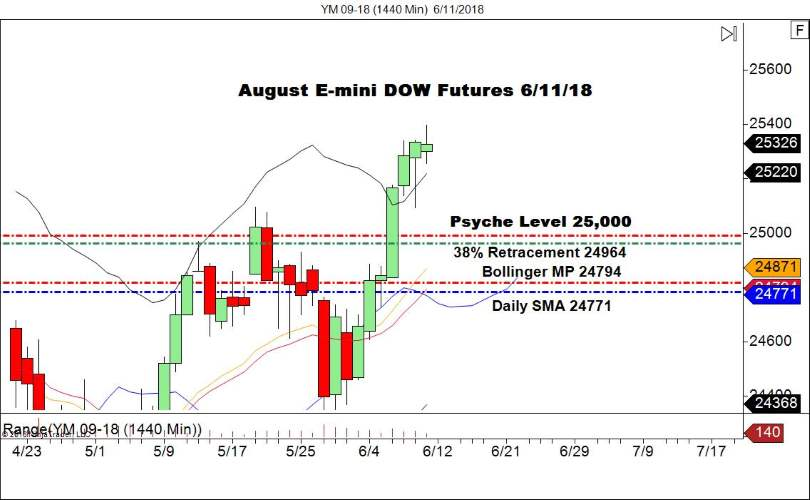August E-mini DOW Futures (YM), Daily Chart