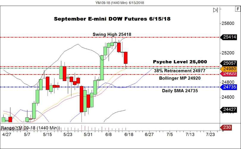 September E-mini DOW Futures (YM), Daily Chart