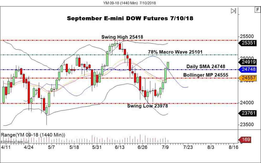 September E-mini DOW Futures, Daily Chart