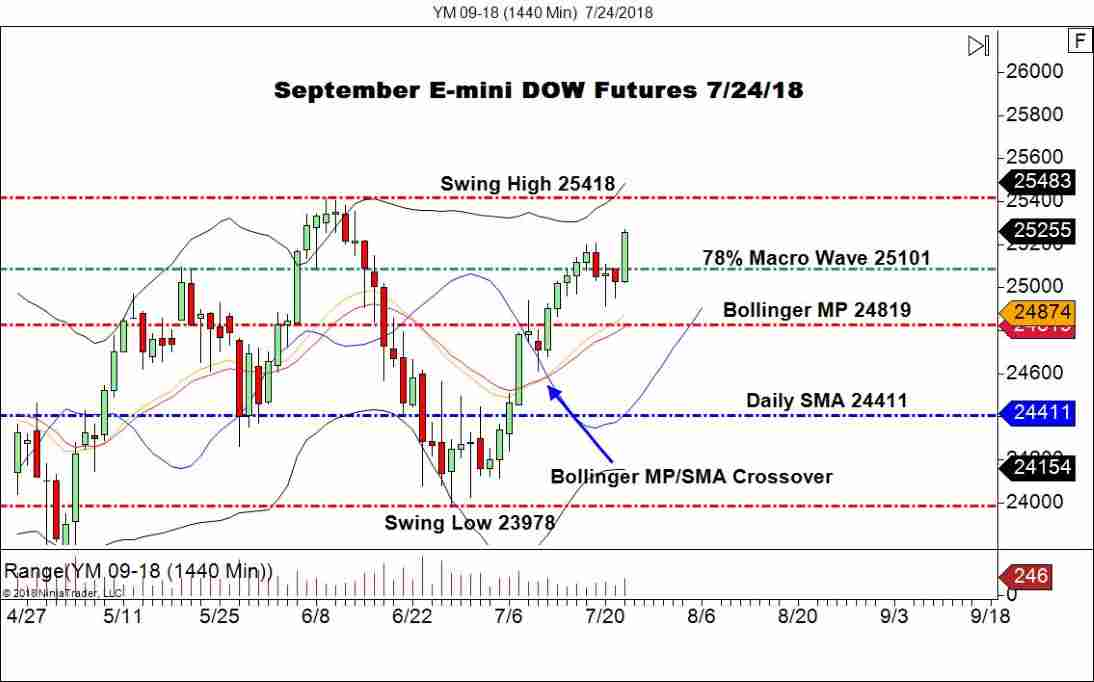 September DOW Futures (YM), Daily Chart