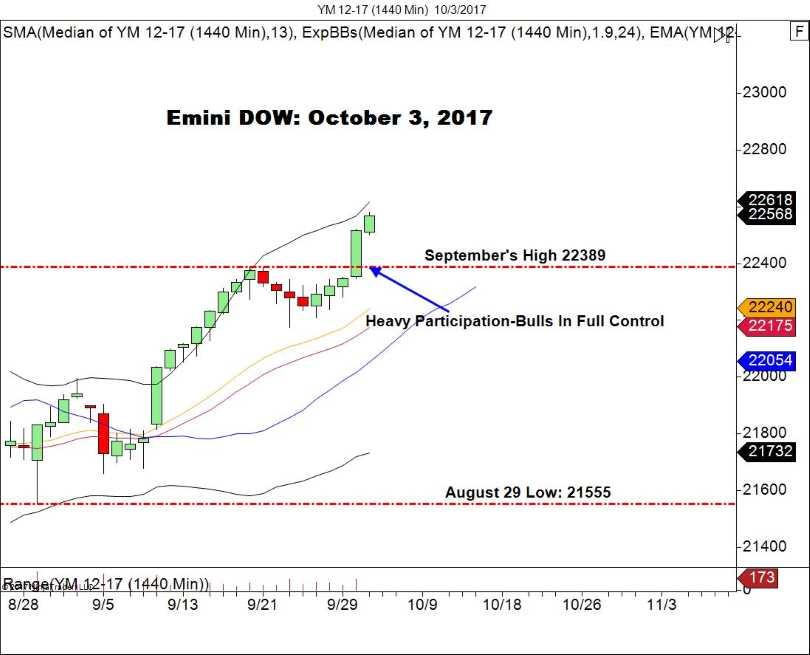 E-mini Dow