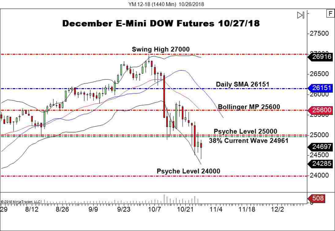 December E-mini DOW Futures (YM), Daily Chart