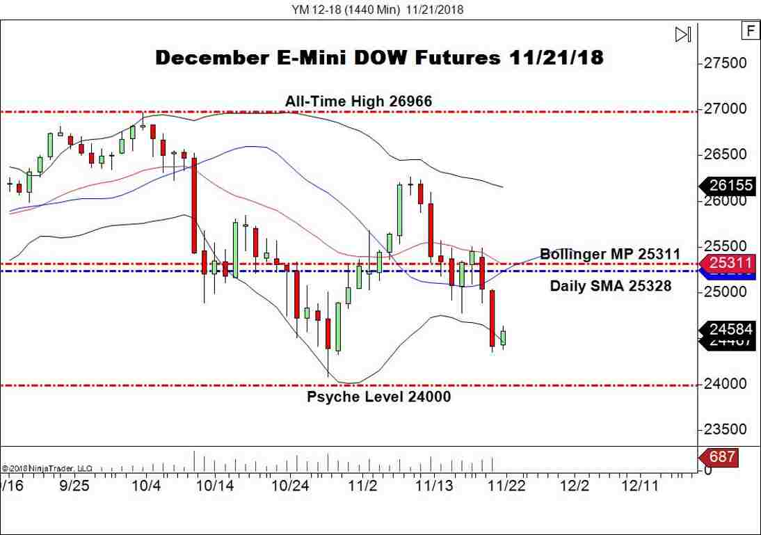 December E-mini DOW (YM), Daily Chart