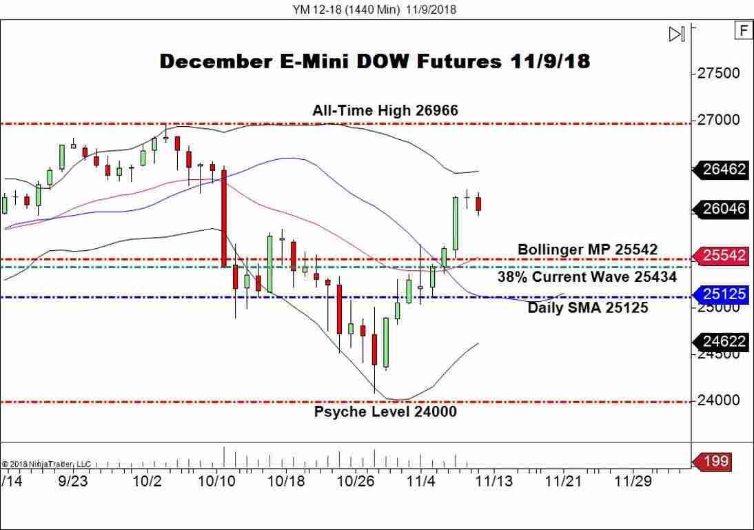 December E-mini DOW (YM), Daily Chart