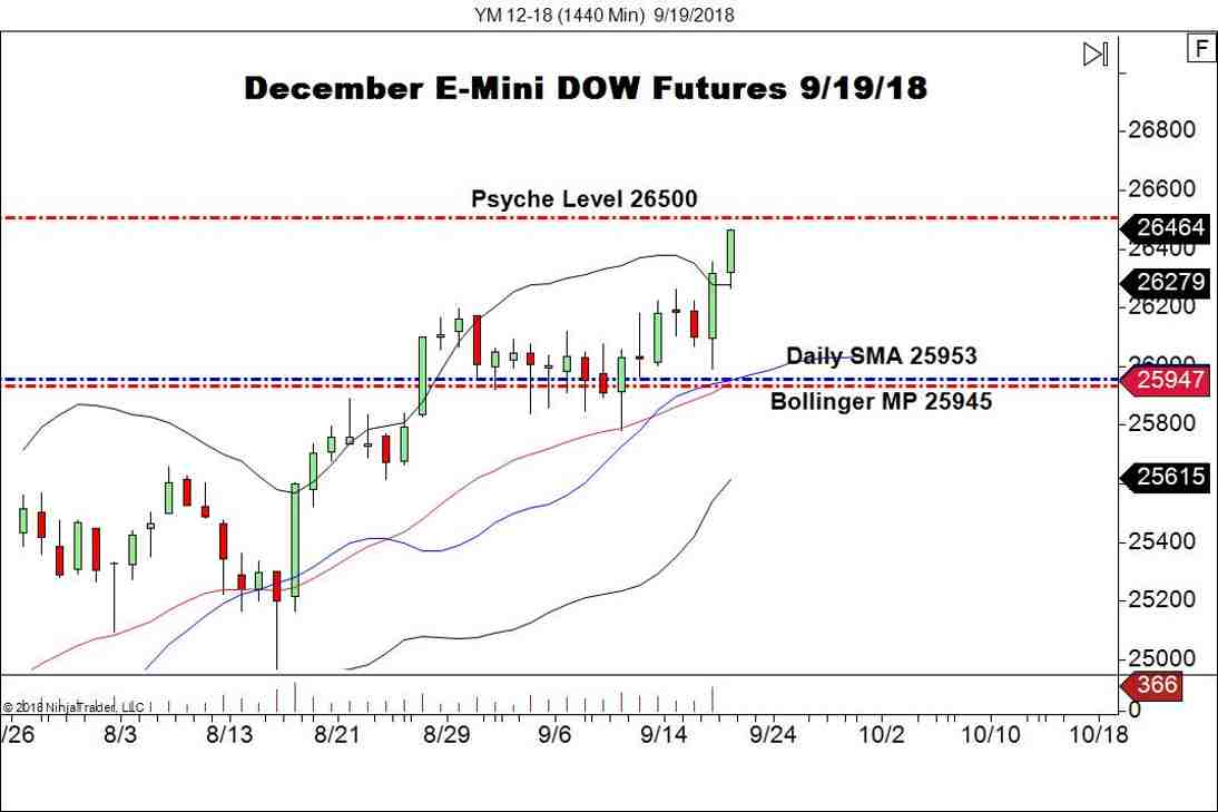 December E-mini DOW Futures, Daily Chart