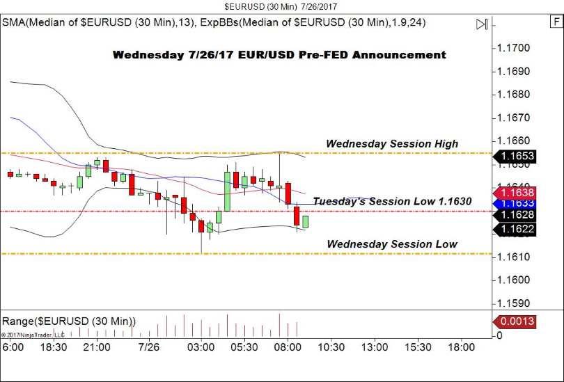 Pre-Fed 30m EUR/USD