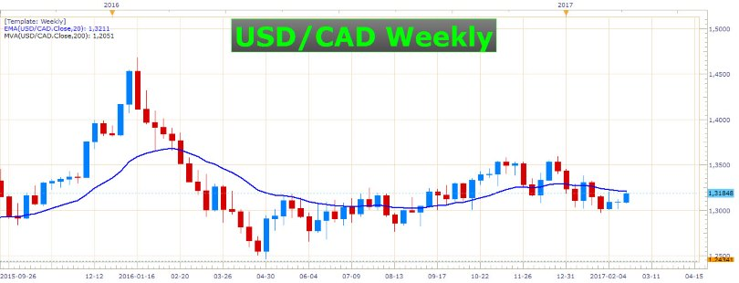 2 Reasons Why The Canadian Dollar 1
