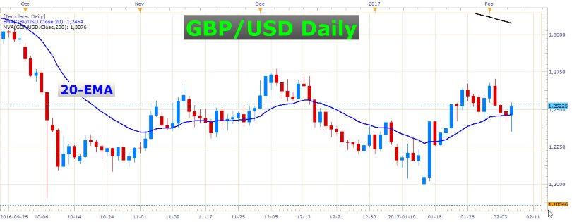British Pound Going Haywire 1