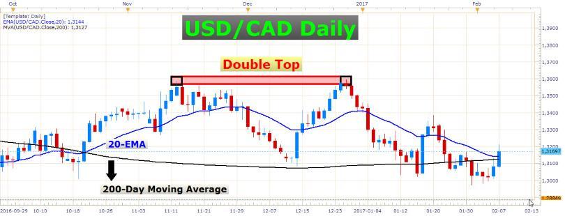 British Pound Going Haywire 2
