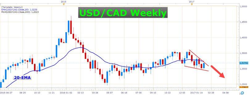 British Pound Going Haywire 3