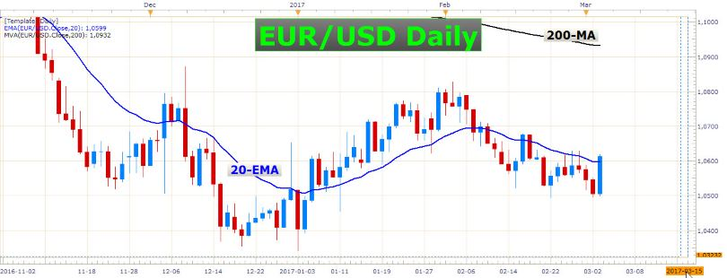 ECB, RBA, and NFP 4
