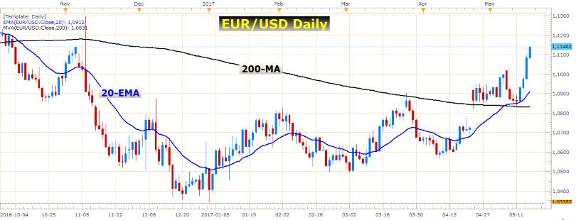 EUR/USD Long-Term View 1