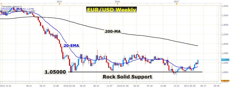 EUR/USD Long-Term View 3