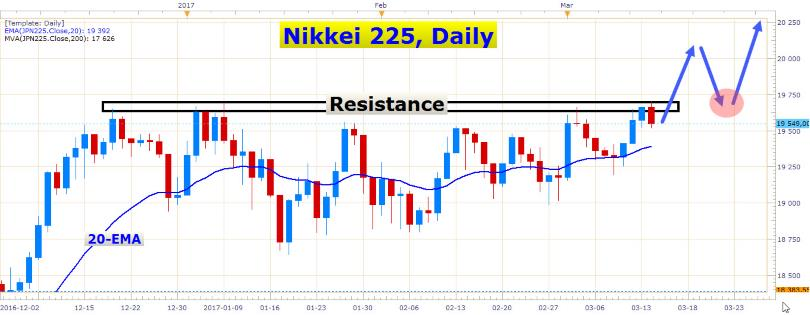 Euro Heading Lower Again 1
