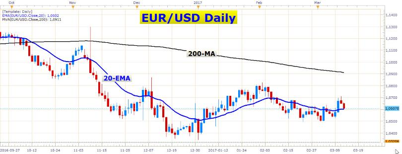 Euro Heading Lower Again 2
