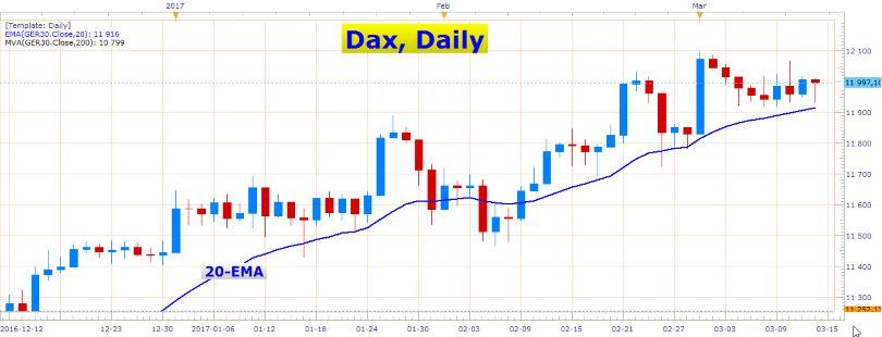 Euro Heading Lower Again 3
