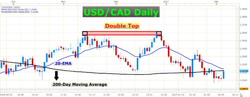 Impressive day for the USD/CAD 1
