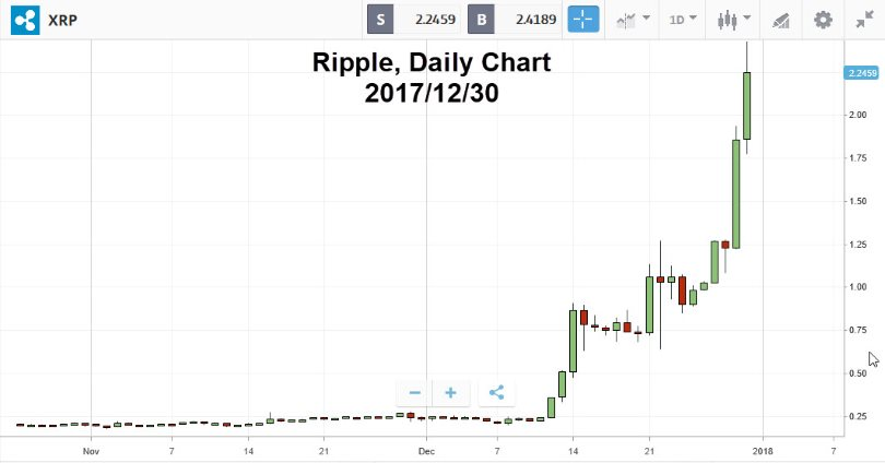 Ripple Daily Chart, Top 10 cryptocurrencies