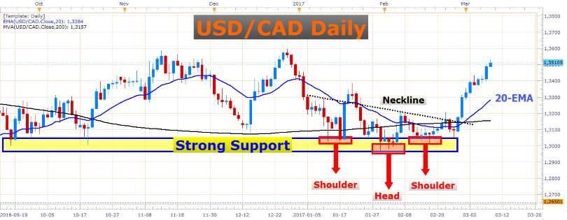 Extremely Bullish USD/CAD 1