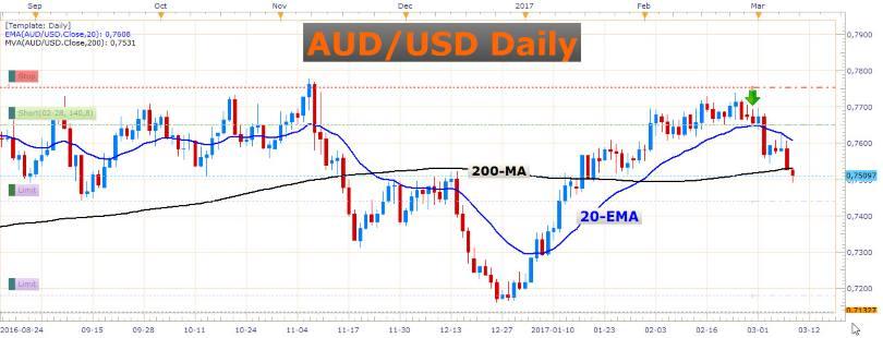 Extremely Bullish USD/CAD 2
