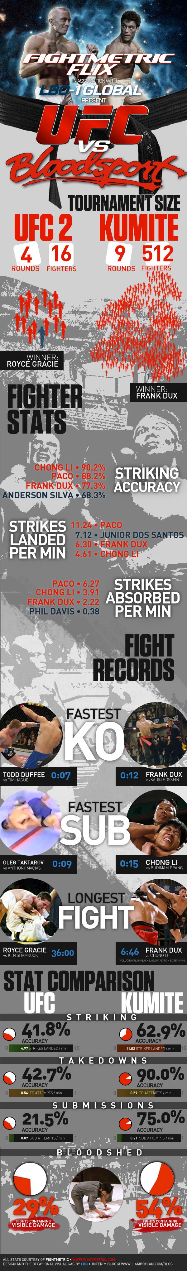 UFC vs