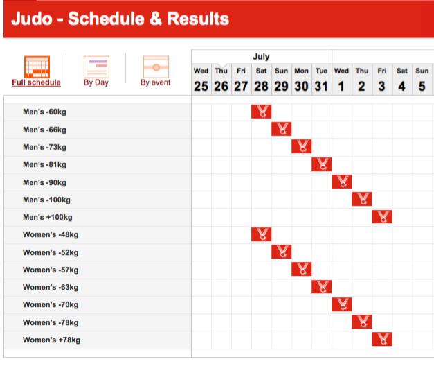 Olimpiadi Londra 2012: Le date del Judo 1