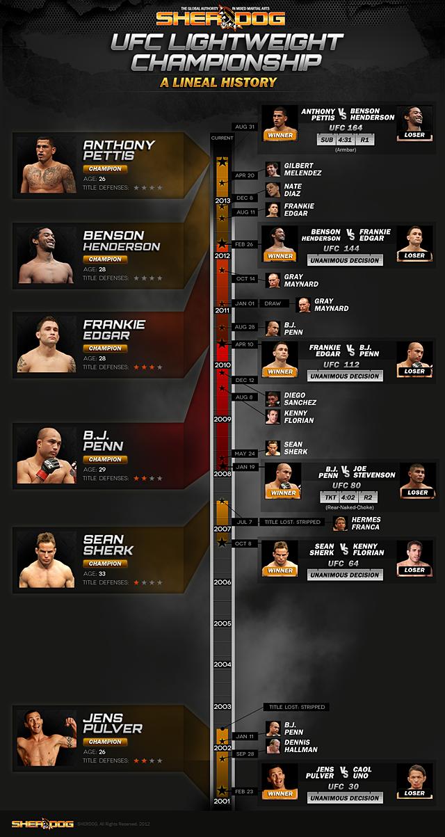 Campioni pesi leggeri UFC 1
