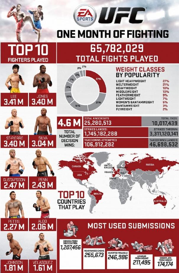 EA Sports UFC - MMA