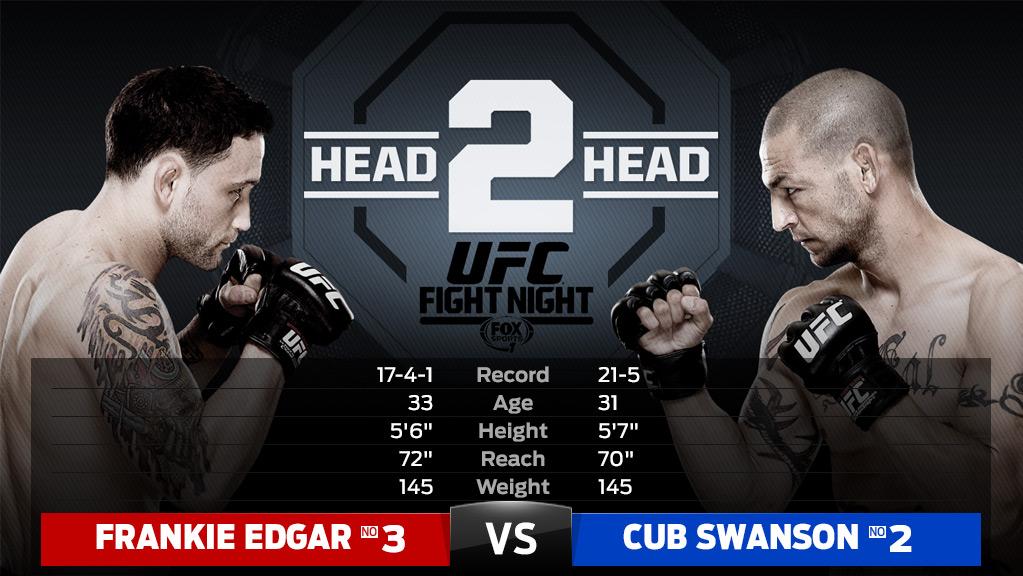 Risultati UFC Fight Night 57 - Frankie Edgar vs. Cub Swanson -