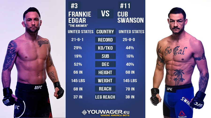UFC FIGHT NIGHT - BARBOZA vs LEE 3