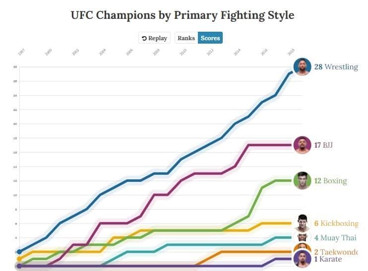 Inchiesta: La Crisi delle MMA Italiane e la Necessità di allenarsi negli USA, cosa ci dicono i numeri 15